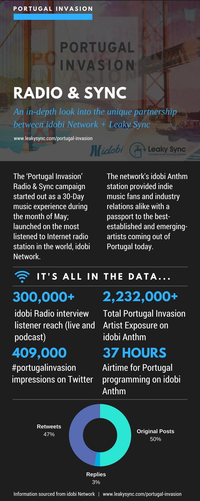 RADIO & SYNC INFOGRAPHIC